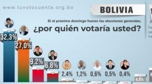 Elecciones 2019: 14 mil encuestados perfilan apretada victoria de Mesa sobre Evo en balotaje