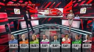 Arce lidera intención de voto, seguido por Mesa y Añez, en primera encuesta 2020