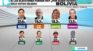 Encuesta muestra que Luis Arce gana en intención de voto con una diferencia mayor a 10 puntos
