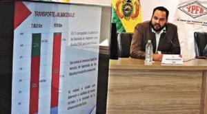 Nueva adenda para venta de gas boliviano se firmará este viernes entre YPFB y Petrobras