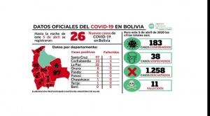 Análisis: En 25 días, los pacientes del Covid-19 se concentran en el eje y saltan a municipios cercanos