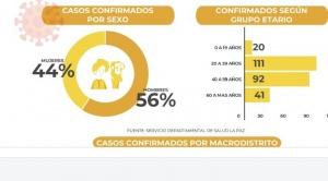 Los macrodistritos Max Paredes y Sur reúnen el 46% de casos del Covid en el municipio de La Paz