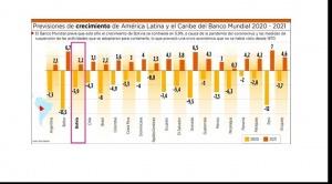 Banco Mundial revisa su proyección negativa para Bolivia de 3,4% a 5,9%