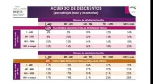 Gobierno y colegios privados acuerdan bajar pensiones entre 6% y 28%