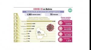 Bolivia bate récord de contagios, 1.301 nuevos casos de coronavirus y 70 fallecidos