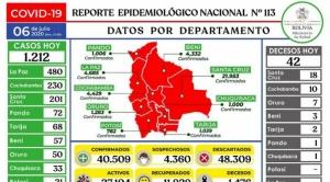 Casos positivos de coronavirus se disparan en La Paz; la cifra nacional llega a 40.500