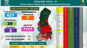 La ciudad de La Paz concentra el 62% de pacientes por COVID-19 del departamento