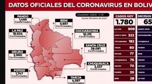 La Paz registra 909 nuevos casos de Covid-19 en un día y ya bordea los 20.000