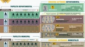 Subnacionales: el elector recibirá entre dos y tres papeletas y marcará hasta nueve espacios