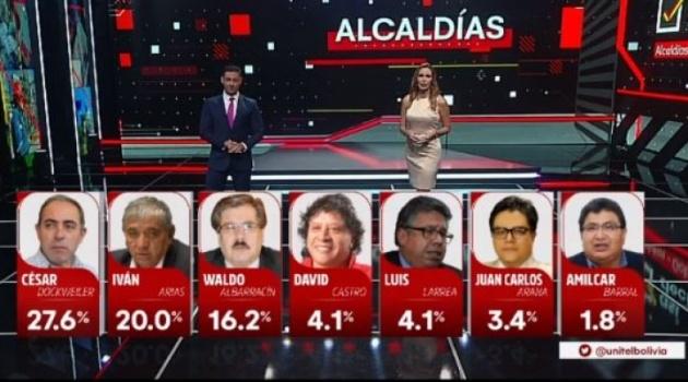 En La Paz lideran intención de voto Dockweiler y Arias y en El Alto Copa y Maquera